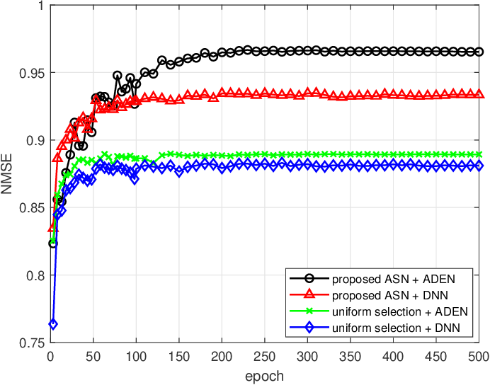 Figure 3 for Deep Learning based Antenna Selection and CSI Extrapolation in Massive MIMO Systems