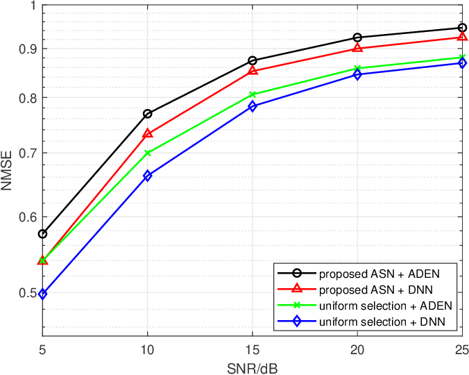 Figure 4 for Deep Learning based Antenna Selection and CSI Extrapolation in Massive MIMO Systems