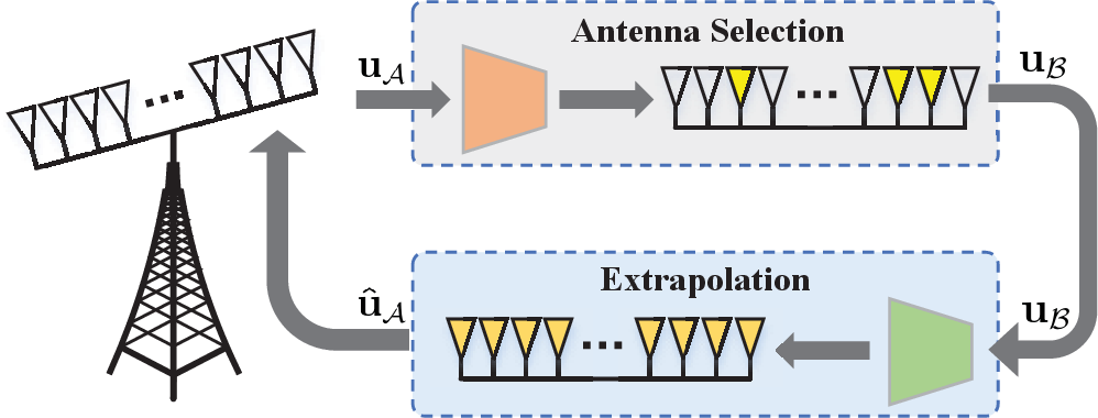 Figure 1 for Deep Learning based Antenna Selection and CSI Extrapolation in Massive MIMO Systems