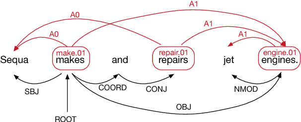 Figure 1 for Encoding Sentences with Graph Convolutional Networks for Semantic Role Labeling
