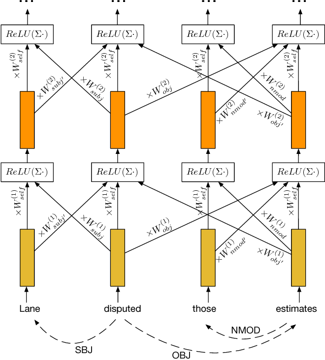 Figure 3 for Encoding Sentences with Graph Convolutional Networks for Semantic Role Labeling