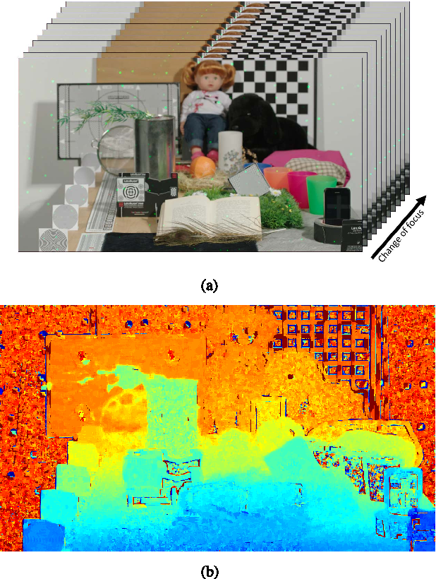 Figure 1 for Variational Depth from Focus Reconstruction