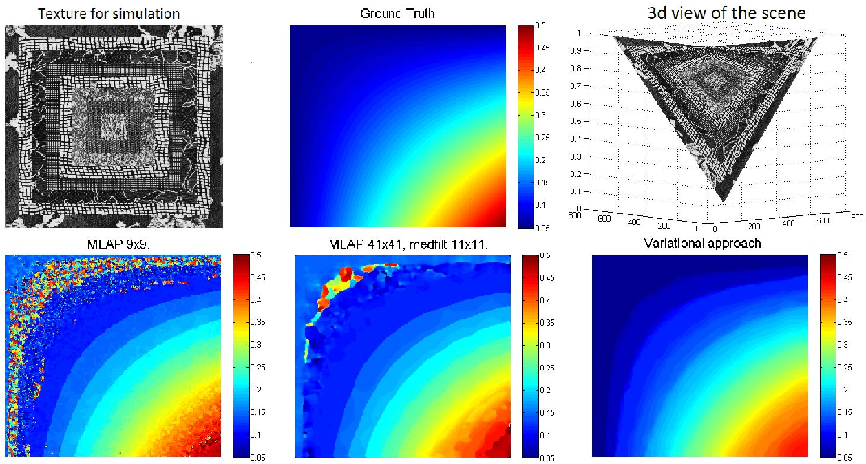 Figure 3 for Variational Depth from Focus Reconstruction