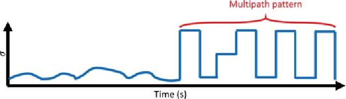 Figure 2 for High Precision Indoor Navigation for Autonomous Vehicles