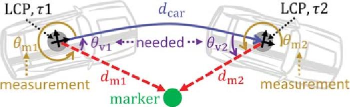 Figure 3 for High Precision Indoor Navigation for Autonomous Vehicles