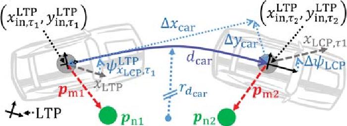 Figure 4 for High Precision Indoor Navigation for Autonomous Vehicles