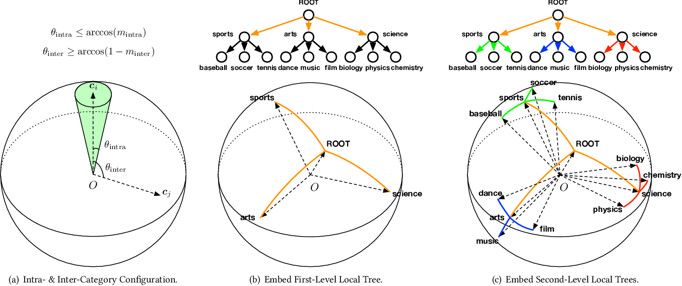 Figure 3 for Hierarchical Topic Mining via Joint Spherical Tree and Text Embedding