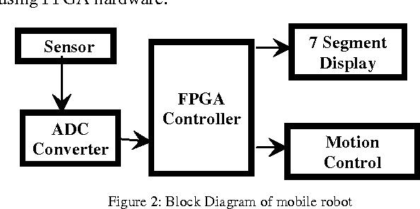 figure 2 from fpga based controller for a mobile robot semantic rh semanticscholar org