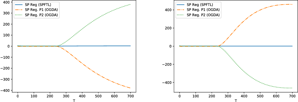 Figure 1 for Online Saddle Point Problem with Applications to Constrained Online Convex Optimization