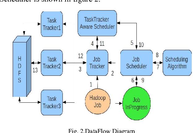 Tasktracker aware scheduling for hadoop mapreduce semantic scholar figure 2 ccuart Image collections