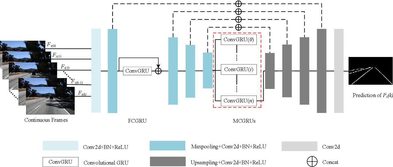 Figure 2 for Lane Detection Model Based on Spatio-Temporal Network with Double ConvGRUs