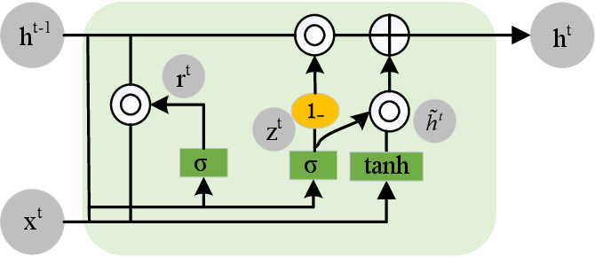 Figure 3 for Lane Detection Model Based on Spatio-Temporal Network with Double ConvGRUs