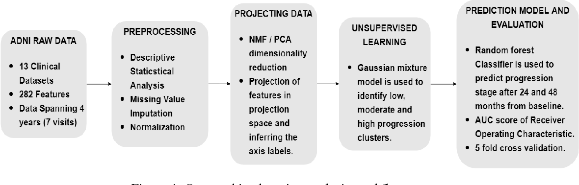 Figure 4 for Learning the progression and clinical subtypes of Alzheimer's disease from longitudinal clinical data