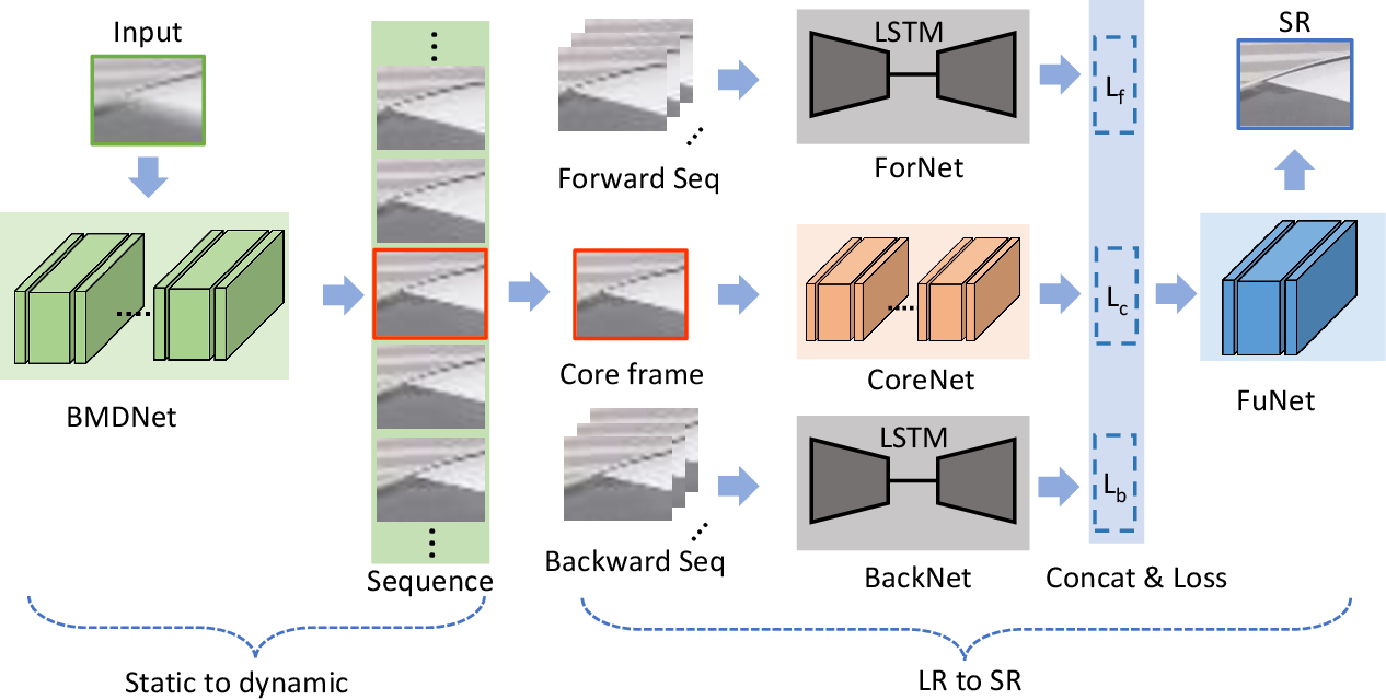 Figure 3 for Blind Motion Deblurring Super-Resolution: When Dynamic Spatio-Temporal Learning Meets Static Image Understanding