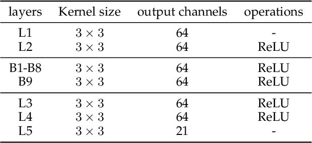 Figure 2 for Blind Motion Deblurring Super-Resolution: When Dynamic Spatio-Temporal Learning Meets Static Image Understanding