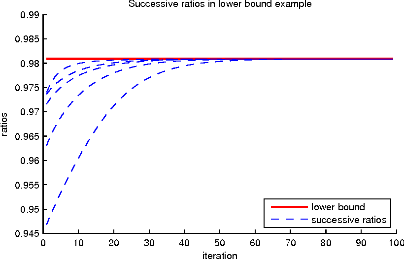 Figure 3 for On the Convergence Rate of Decomposable Submodular Function Minimization