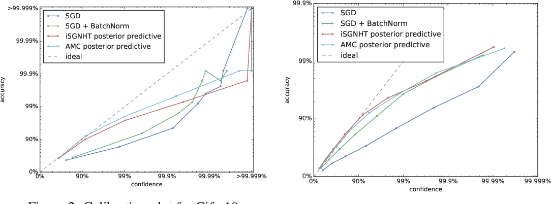 Figure 3 for Bayesian Inference for Large Scale Image Classification