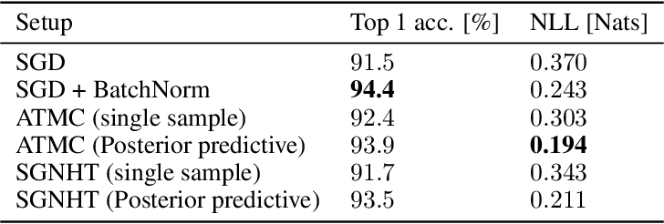 Figure 2 for Bayesian Inference for Large Scale Image Classification