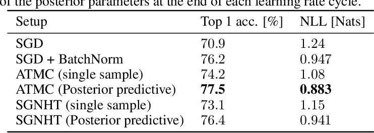 Figure 4 for Bayesian Inference for Large Scale Image Classification