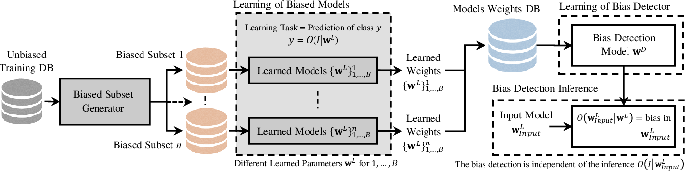 Figure 1 for IFBiD: Inference-Free Bias Detection