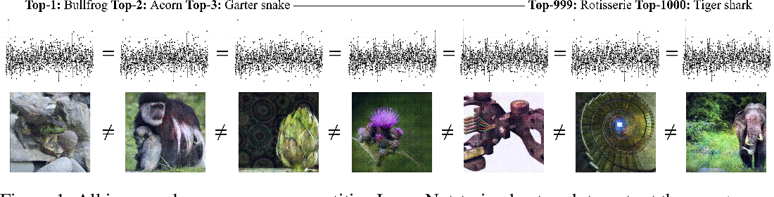 Figure 1 for Excessive Invariance Causes Adversarial Vulnerability