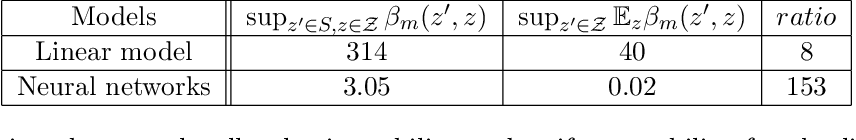 Figure 2 for Toward Better Generalization Bounds with Locally Elastic Stability