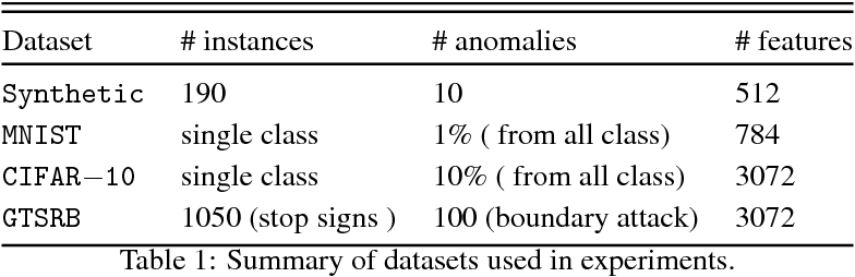 Figure 1 for Anomaly Detection using One-Class Neural Networks