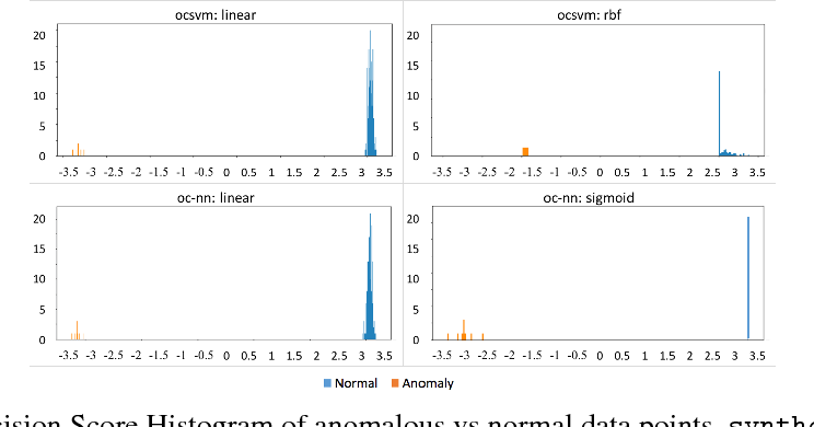 Figure 4 for Anomaly Detection using One-Class Neural Networks