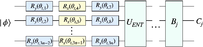 Figure 3 for Quantum reinforcement learning in continuous action space