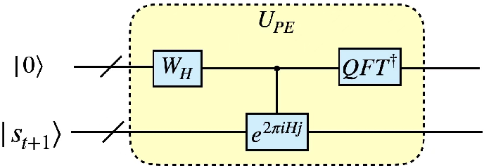 Figure 4 for Quantum reinforcement learning in continuous action space
