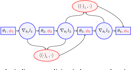 Figure 1 for In-Loop Meta-Learning with Gradient-Alignment Reward