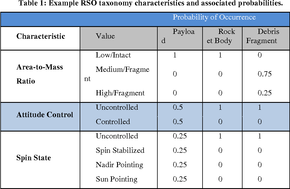 Table 1: Example RSO taxonomy characteristics and associated probabilities.