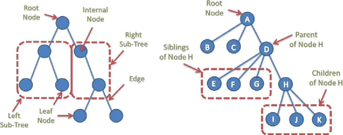Figure 7: General Tree Representation Figure 6: Binary Tree Representation