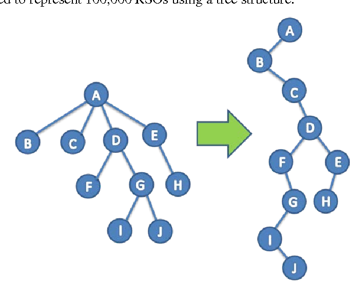 Figure 8: Converting a General Tree to a LCRS Binary Tree