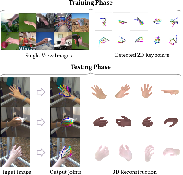 Figure 1 for Model-based 3D Hand Reconstruction via Self-Supervised Learning