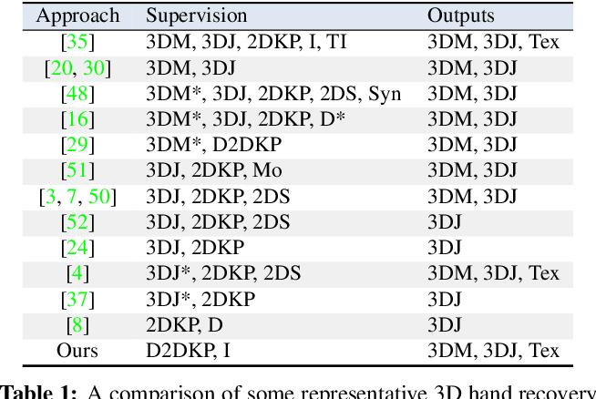 Figure 2 for Model-based 3D Hand Reconstruction via Self-Supervised Learning