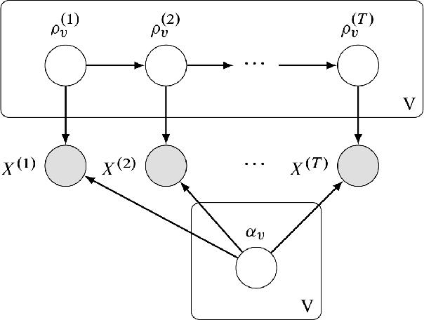 Figure 3 for Dynamic Bernoulli Embeddings for Language Evolution