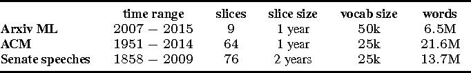 Figure 2 for Dynamic Bernoulli Embeddings for Language Evolution