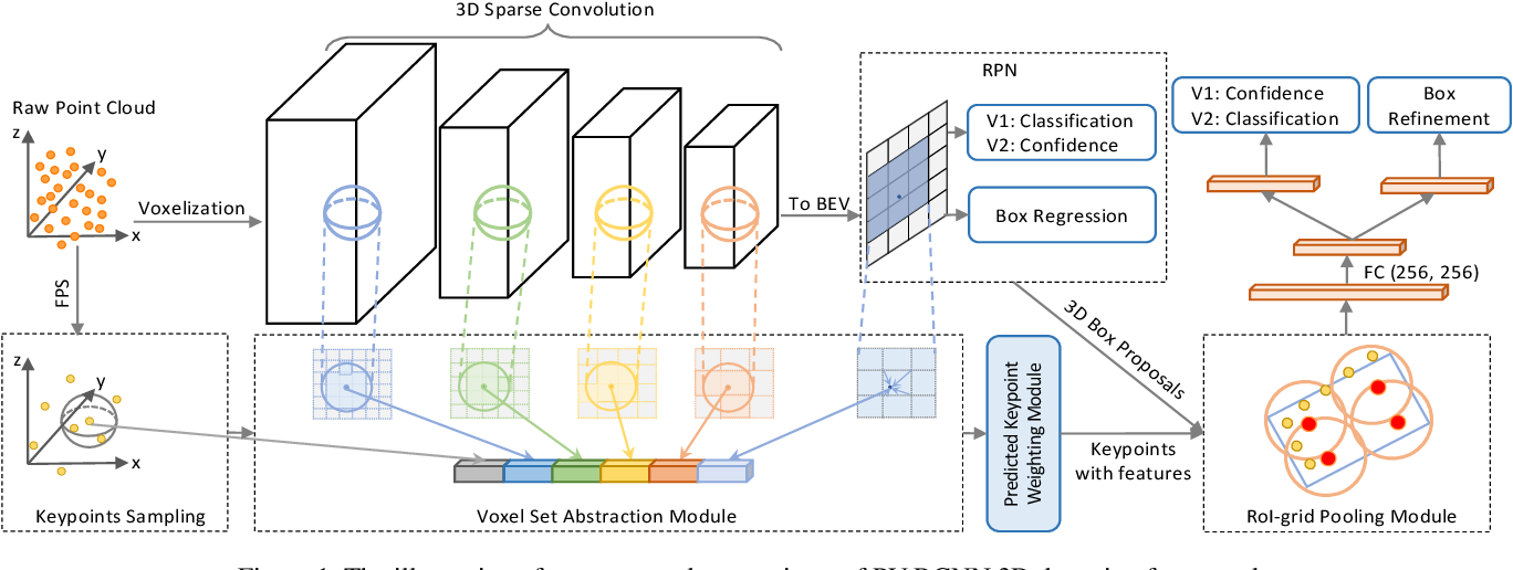 Figure 1 for PV-RCNN: The Top-Performing LiDAR-only Solutions for 3D Detection / 3D Tracking / Domain Adaptation of Waymo Open Dataset Challenges