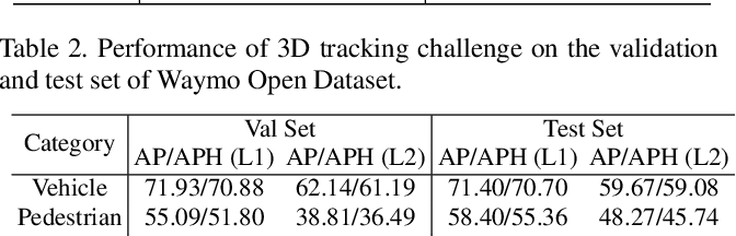 Figure 4 for PV-RCNN: The Top-Performing LiDAR-only Solutions for 3D Detection / 3D Tracking / Domain Adaptation of Waymo Open Dataset Challenges
