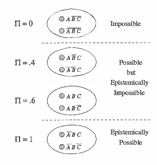 Figure 1 for The Probability of a Possibility: Adding Uncertainty to Default Rules