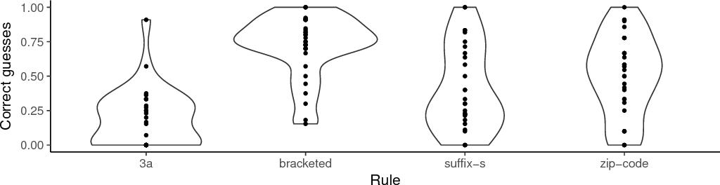 Figure 4 for Pedagogical learning