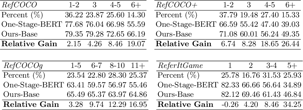 Figure 3 for Improving One-stage Visual Grounding by Recursive Sub-query Construction