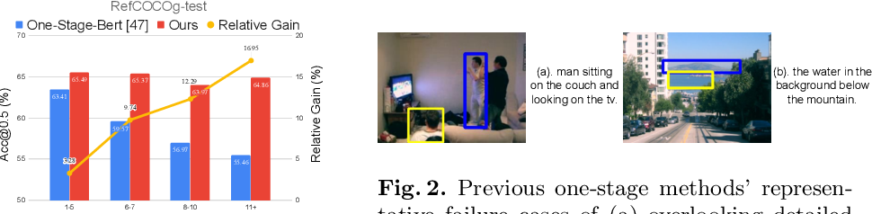 Figure 2 for Improving One-stage Visual Grounding by Recursive Sub-query Construction