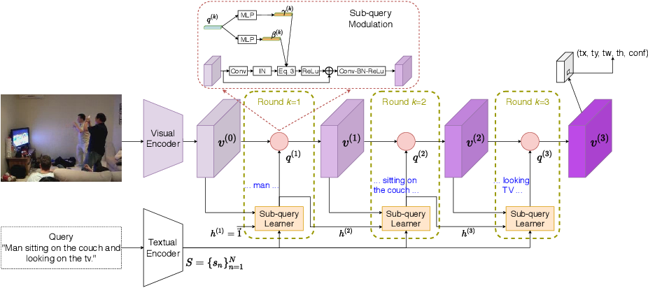 Figure 4 for Improving One-stage Visual Grounding by Recursive Sub-query Construction