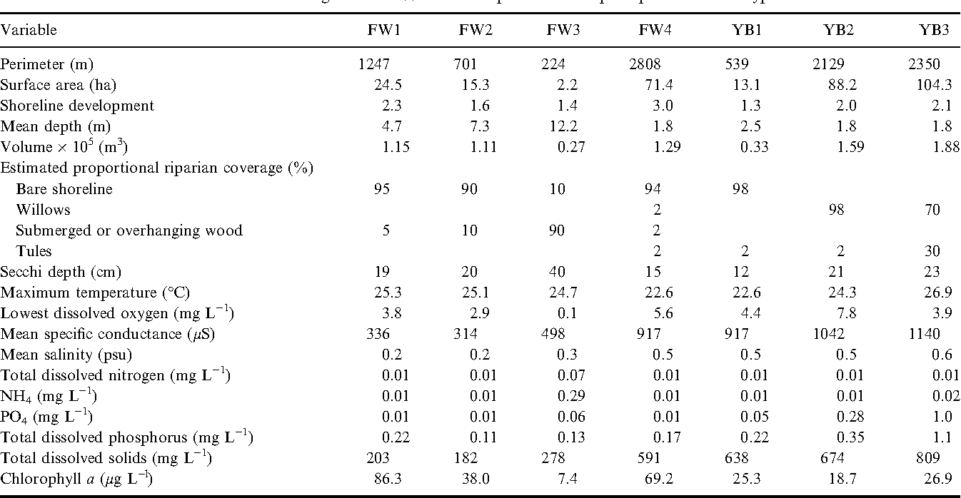 Table 1. Environmental habitat features during summer 2001 for seven perennial floodplain ponds in Yolo Bypass