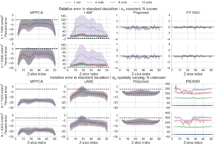 Figure 1 for Automatic, fast and robust characterization of noise distributions for diffusion MRI