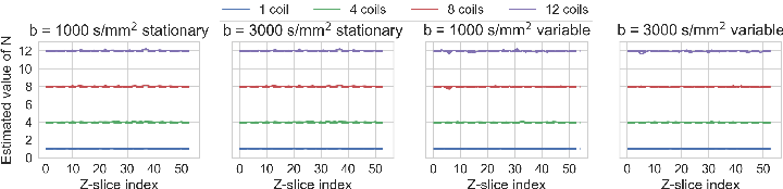 Figure 2 for Automatic, fast and robust characterization of noise distributions for diffusion MRI