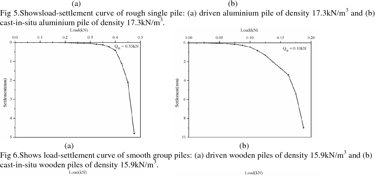 PDF] An Experimental Study on Vertically Loaded Driven and