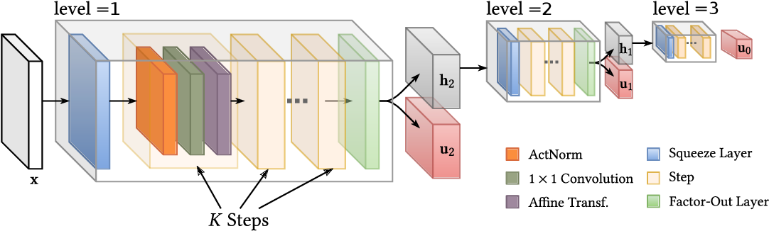 Figure 3 for Blind Image Restoration with Flow Based Priors